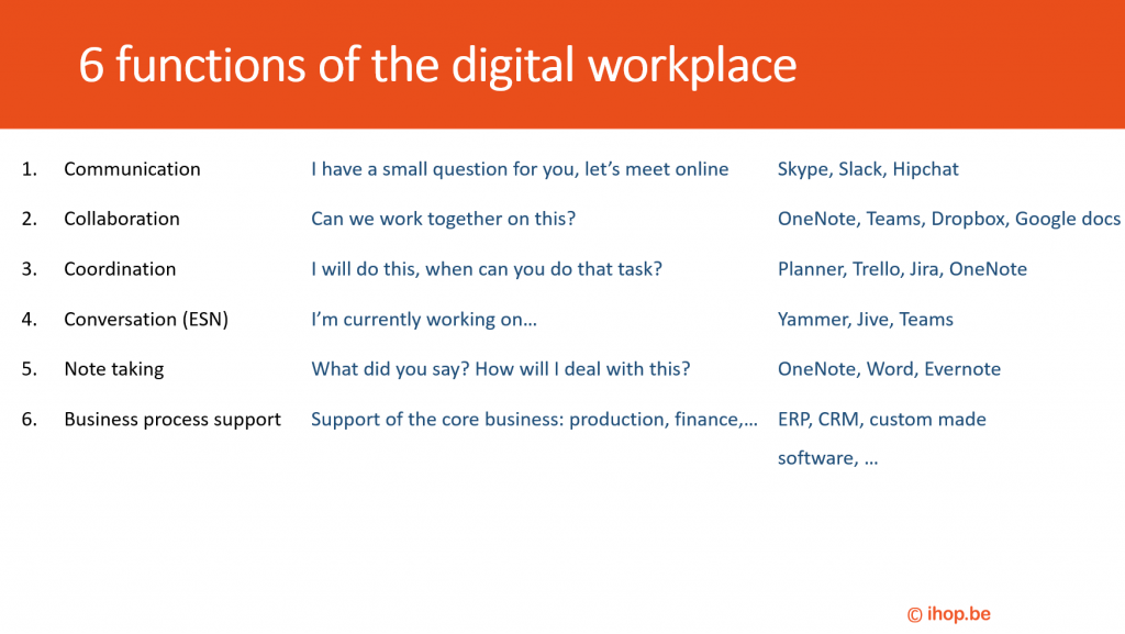 six functions of digital workplace by ihop Bart Van Roey