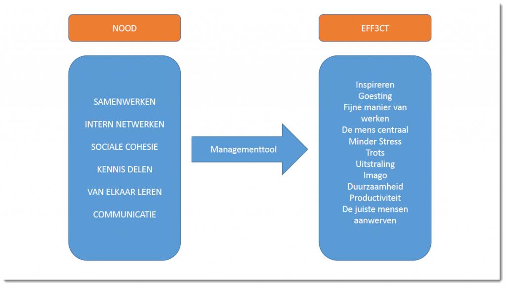 Slide Gerd Effect van ruimte als managementtool