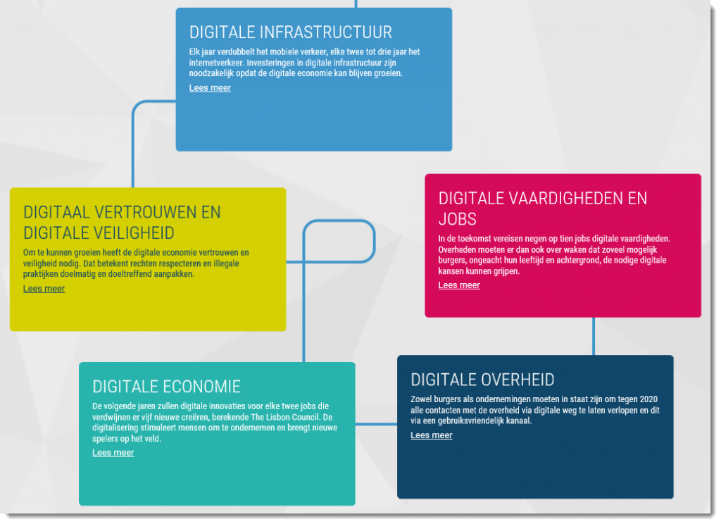Digital Belgium website