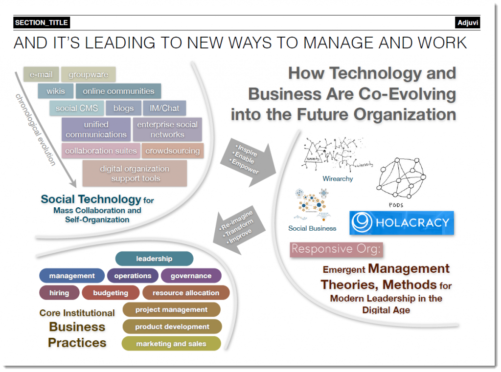 Dion Hinchcliffe kluwerdw Social technology impacts management and business practices