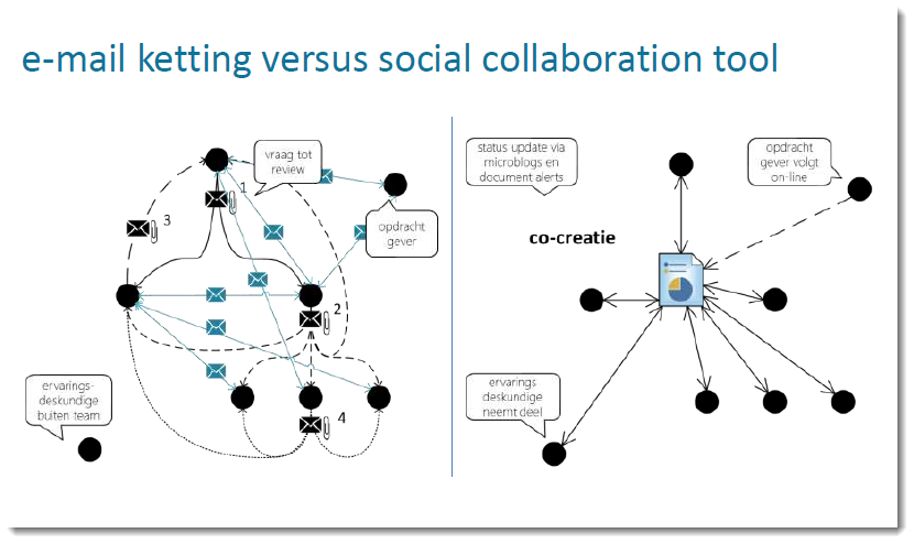 KBC van email ketting naar social collaboration